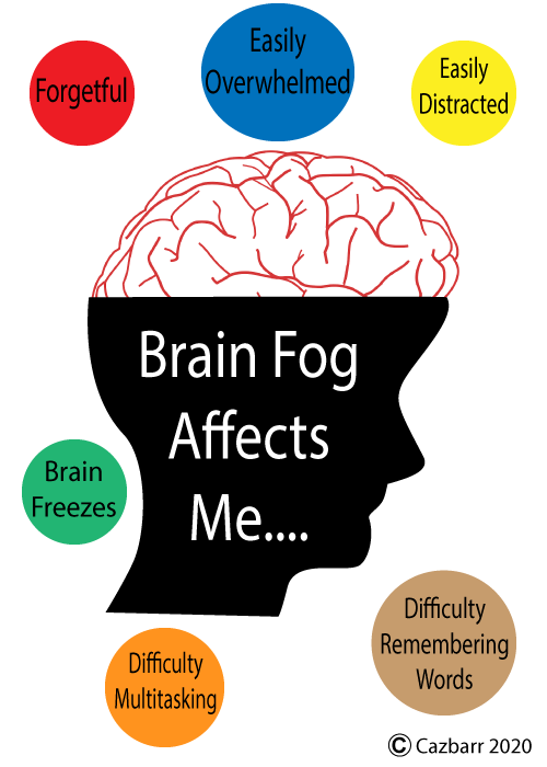 Brain Fog:  A Heart Attack Side Effect - Head showing brain illustration with listed effects of brain fog